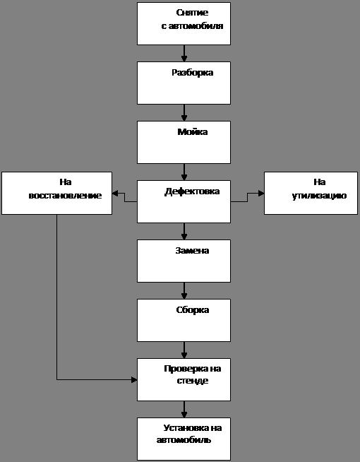Схема ремонта главного